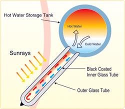 High Efficient Solar Water Heaters Reckon Industries